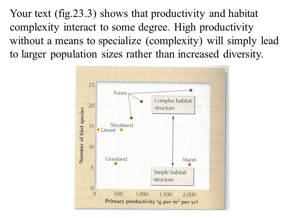 Your text (fig.23.3) shows that productivity and habitat complexity interact to some degree.