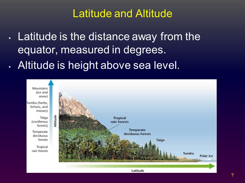 Latitude and Altitude Latitude is the distance away from the equator, measured in degrees.