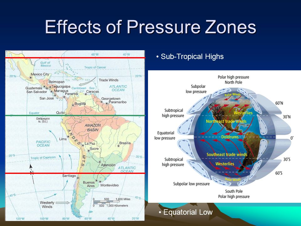 Effects of Pressure Zones