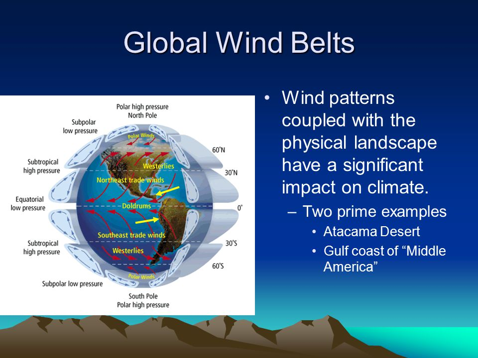 Global Wind Belts Wind patterns coupled with the physical landscape have a significant impact on climate.