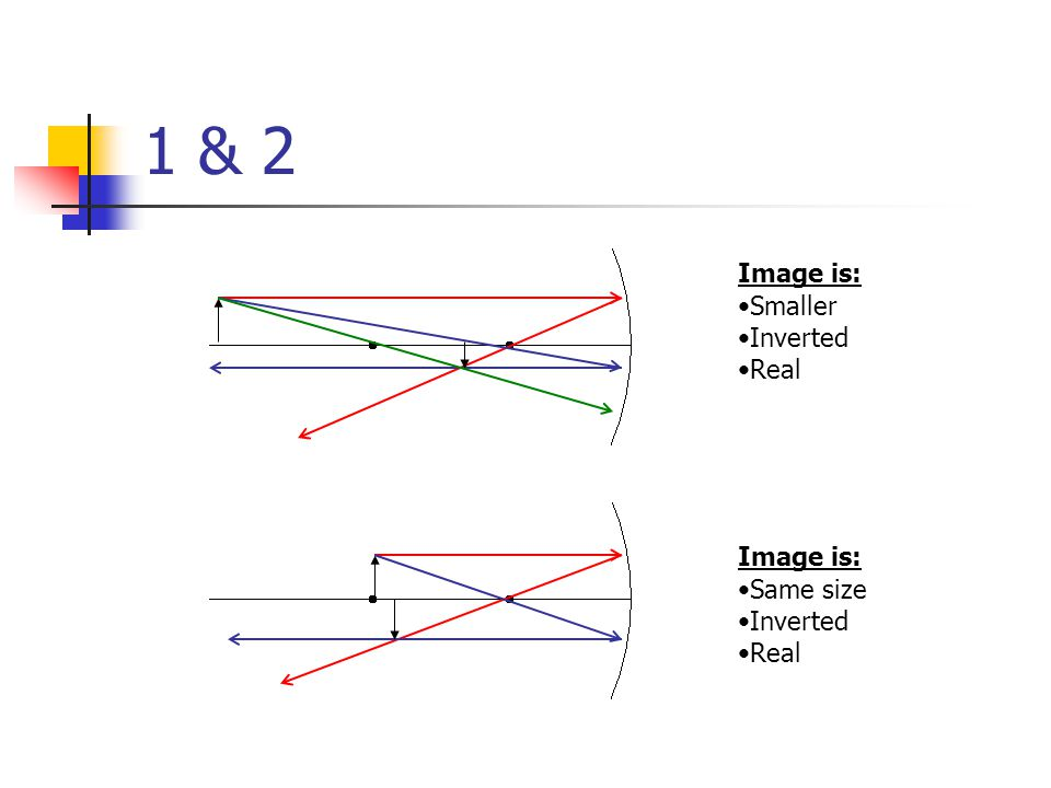 1 & 2 Image is: Smaller Inverted Real Image is: Same size Inverted