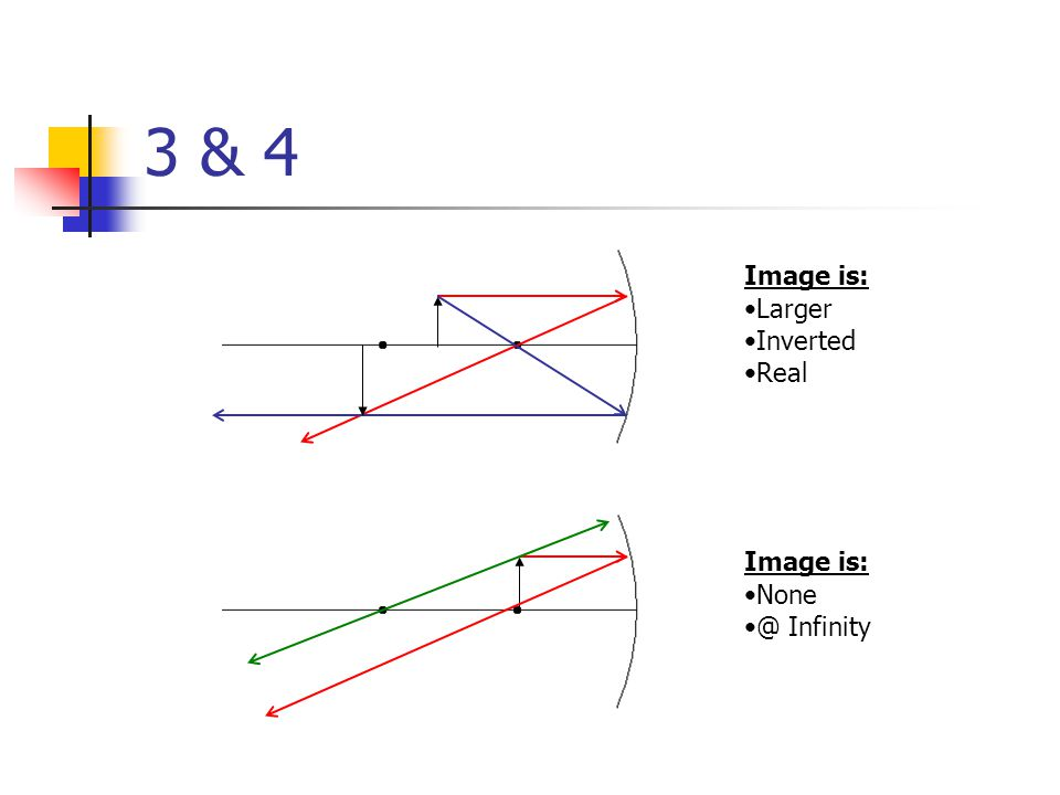 3 & 4 Image is: Larger Inverted Real Image is: None @ Infinity