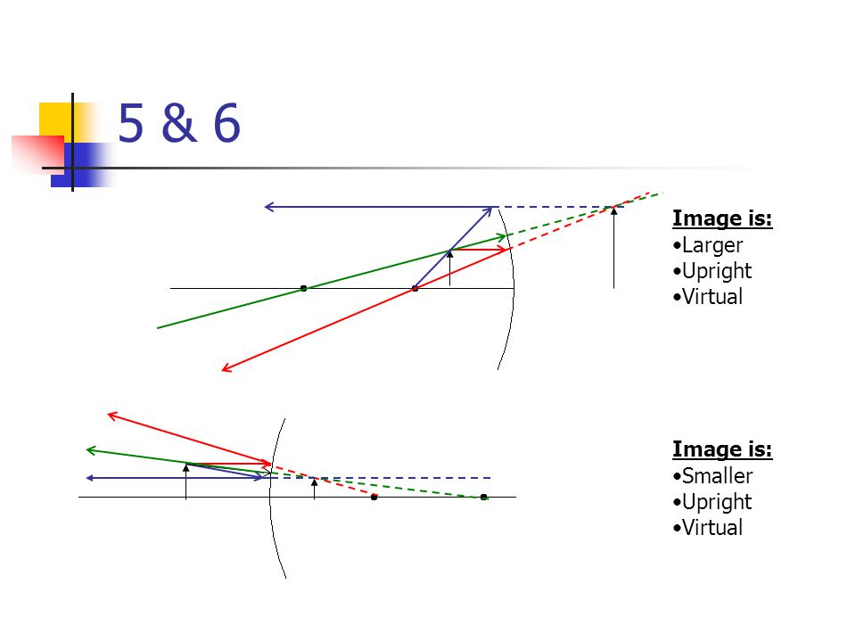 5 & 6 Image is: Larger Upright Virtual Image is: Smaller Upright