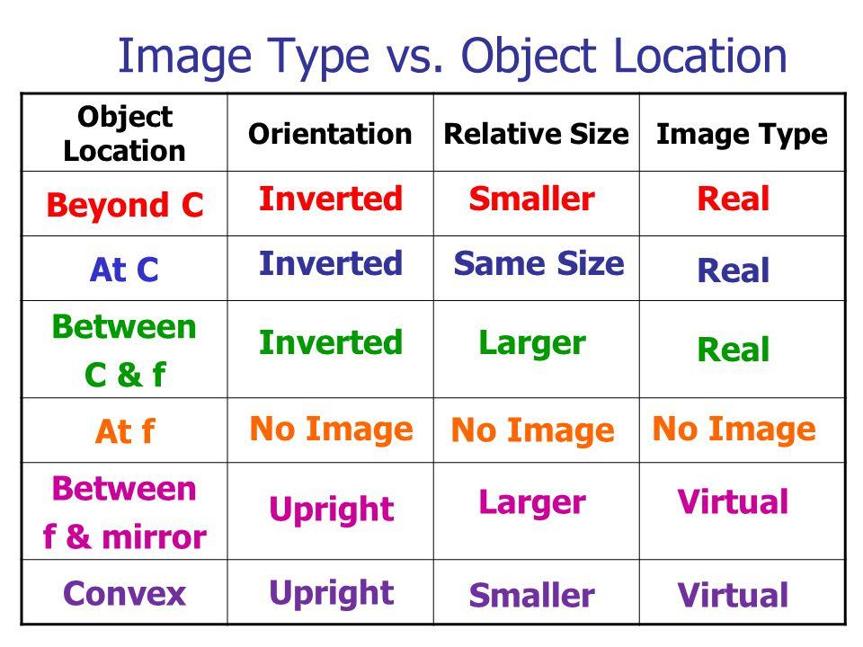 Image Type vs. Object Location