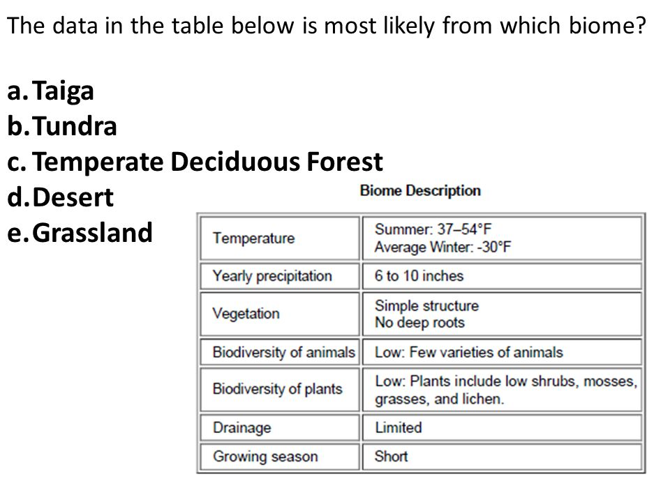 Temperate Deciduous Forest Desert Grassland