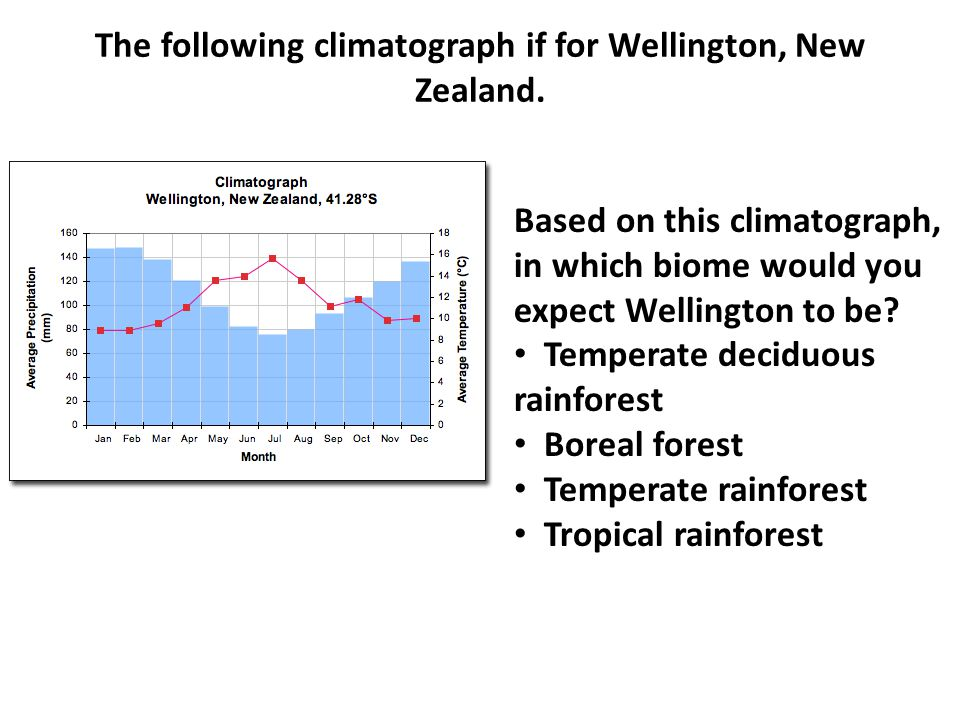 The following climatograph if for Wellington, New Zealand.