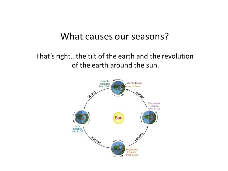 What causes our seasons