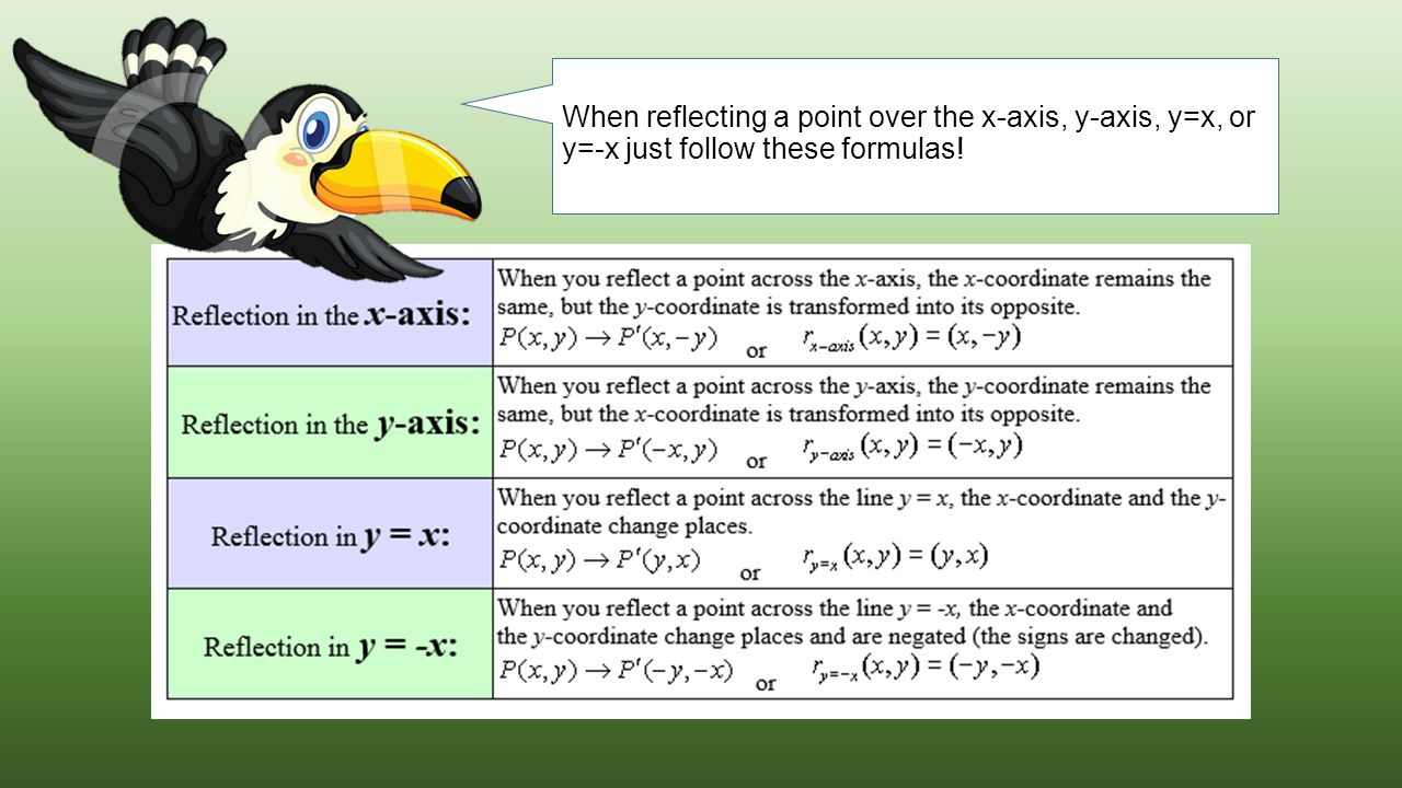 When reflecting a point over the x-axis, y-axis, y=x, or y=-x just follow these formulas!