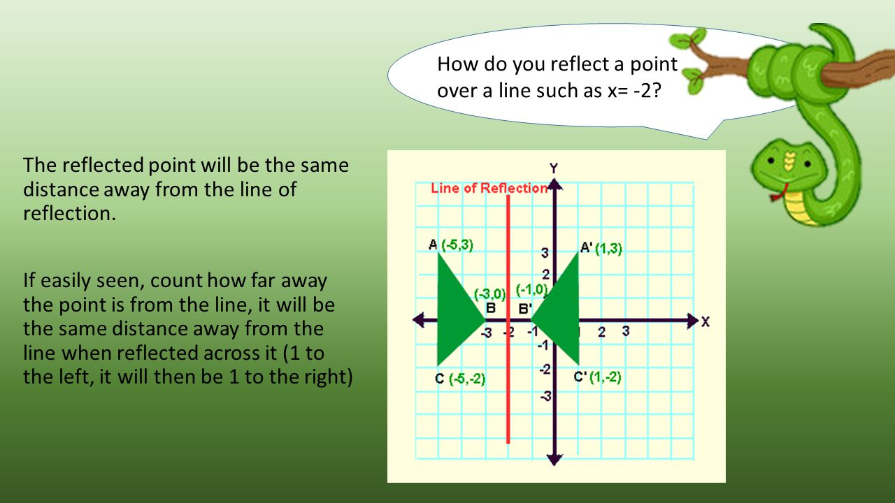 How do you reflect a point over a line such as x= -2