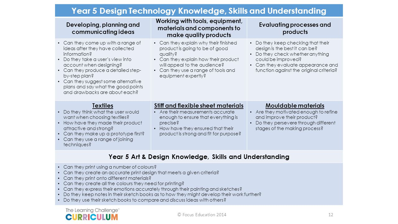 Year 5 Design Technology Knowledge, Skills and Understanding