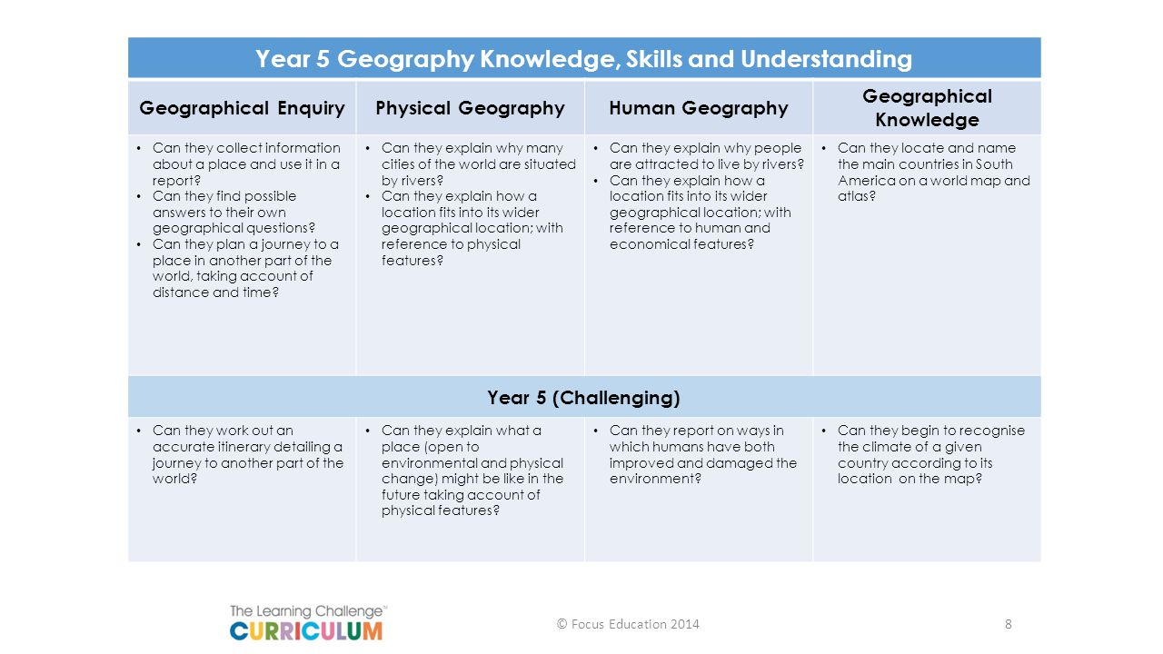 Year 5 Geography Knowledge, Skills and Understanding