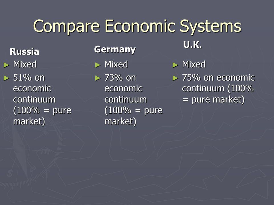 Compare Economic Systems