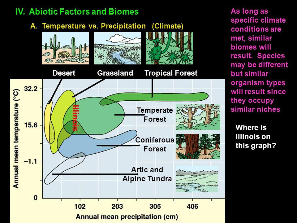 Artic and Alpine Tundra