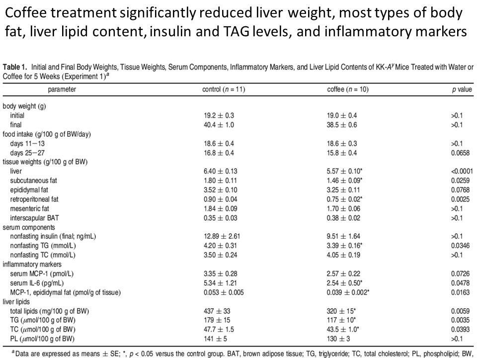 Coffee treatment significantly reduced liver weight, most types of body fat, liver lipid content, insulin and TAG levels, and inflammatory markers