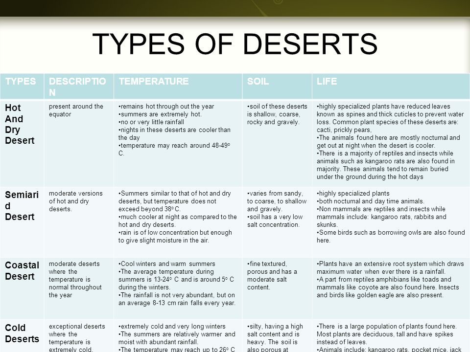TYPES OF DESERTS TYPES DESCRIPTION TEMPERATURE SOIL LIFE
