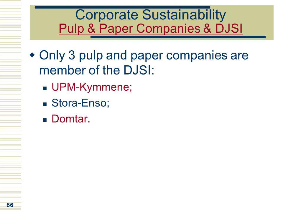 Corporate Sustainability Pulp & Paper Companies & DJSI