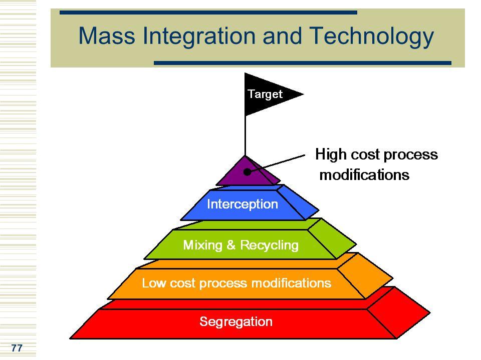 Mass Integration and Technology