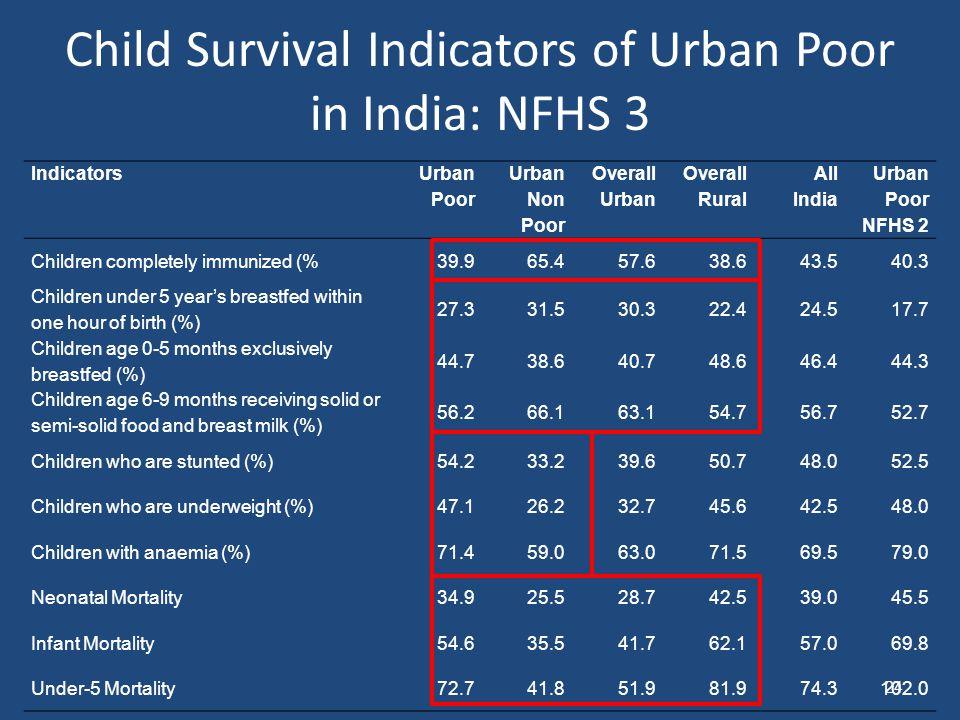 Child Survival Indicators of Urban Poor in India: NFHS 3