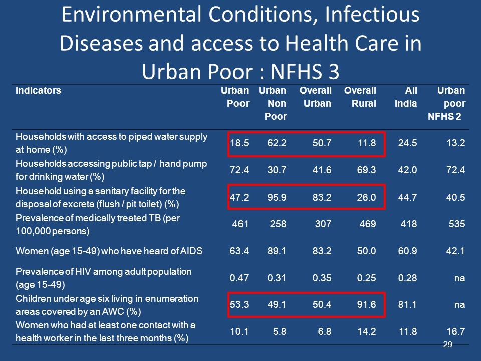 Environmental Conditions, Infectious Diseases and access to Health Care in Urban Poor : NFHS 3