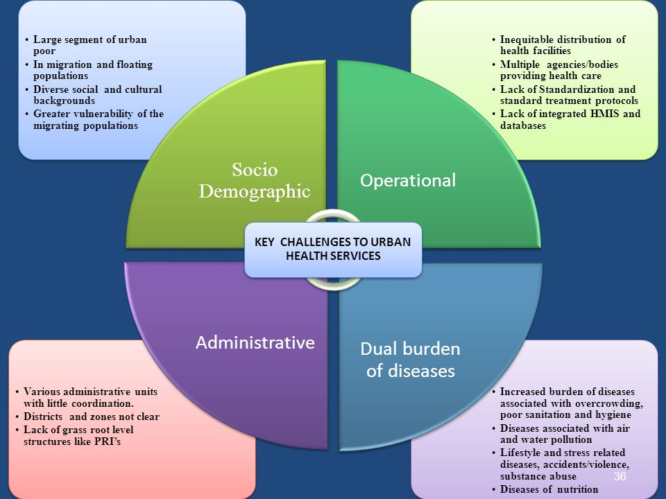 KEY CHALLENGES TO URBAN HEALTH SERVICES