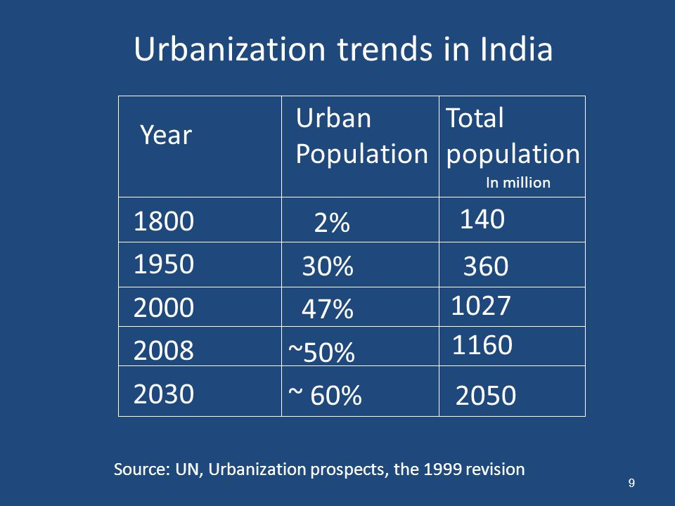 Urbanization trends in India