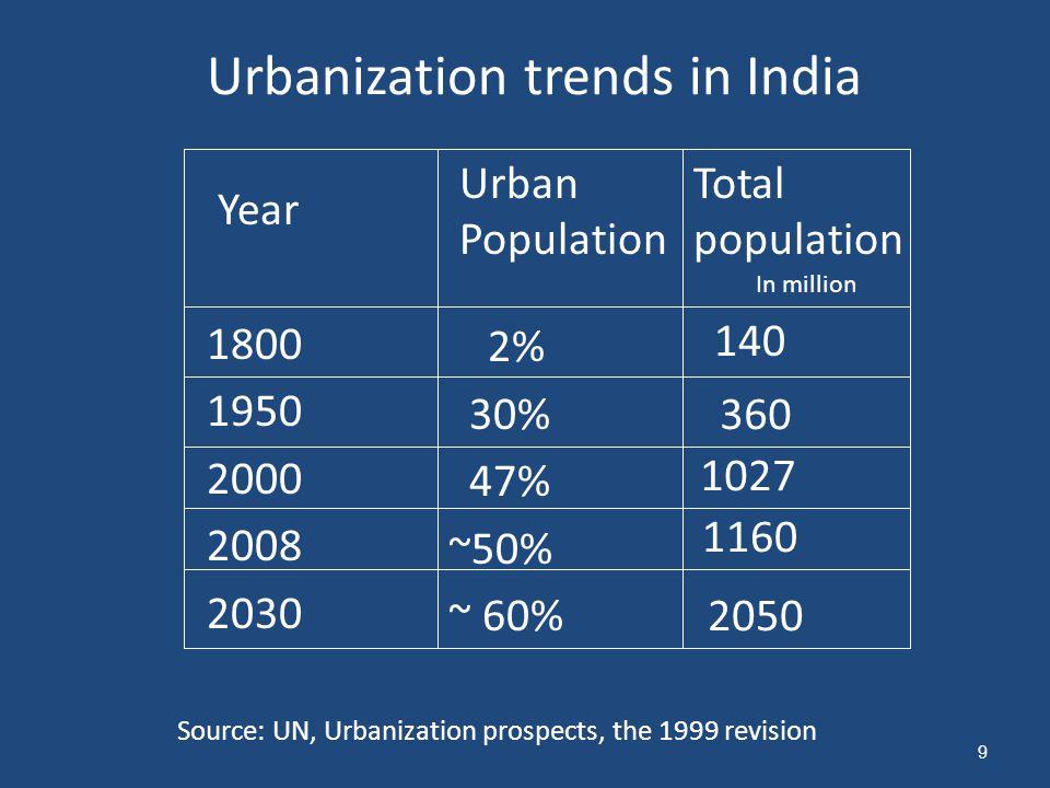 Urbanization trends in India