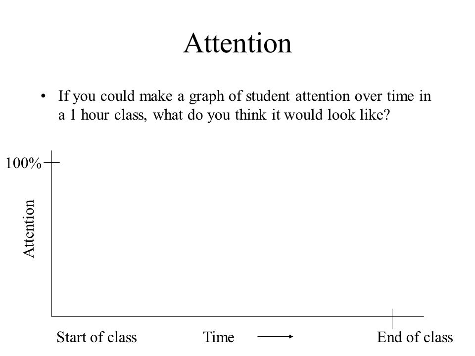 Attention If you could make a graph of student attention over time in a 1 hour class, what do you think it would look like