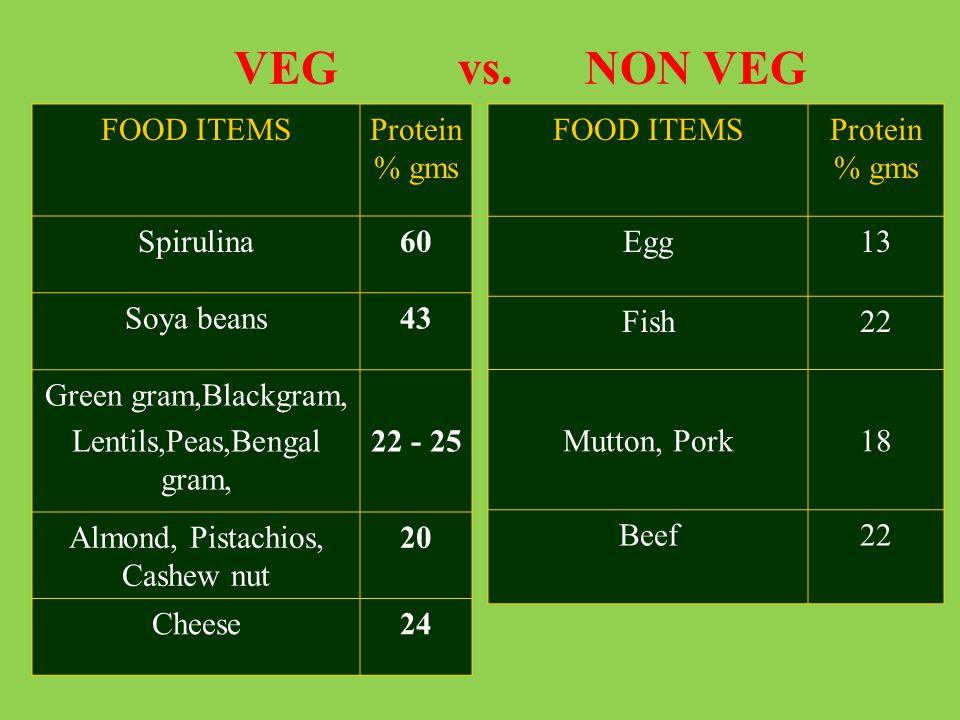 VEG vs. NON VEG FOOD ITEMS Protein % gms Spirulina 60 Soya beans 43
