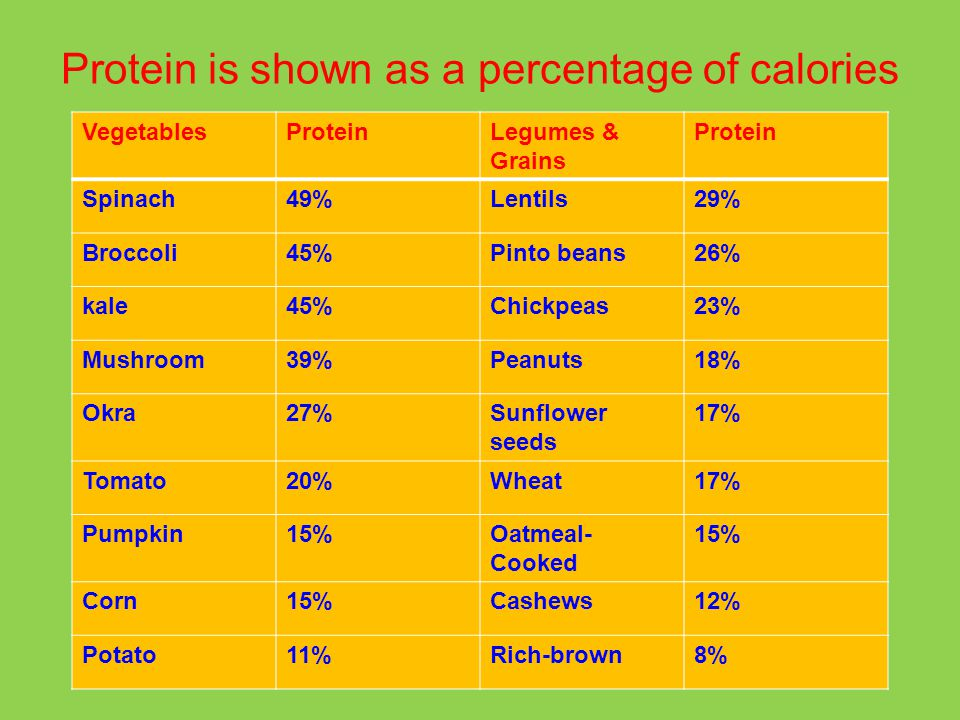 Protein is shown as a percentage of calories