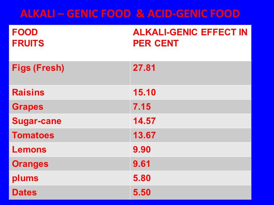 ALKALI – GENIC FOOD & ACID-GENIC FOOD
