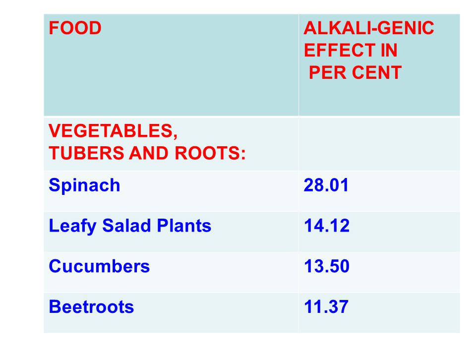 FOOD ALKALI-GENIC EFFECT IN. PER CENT. VEGETABLES, TUBERS AND ROOTS: Spinach. 28.01. Leafy Salad Plants.