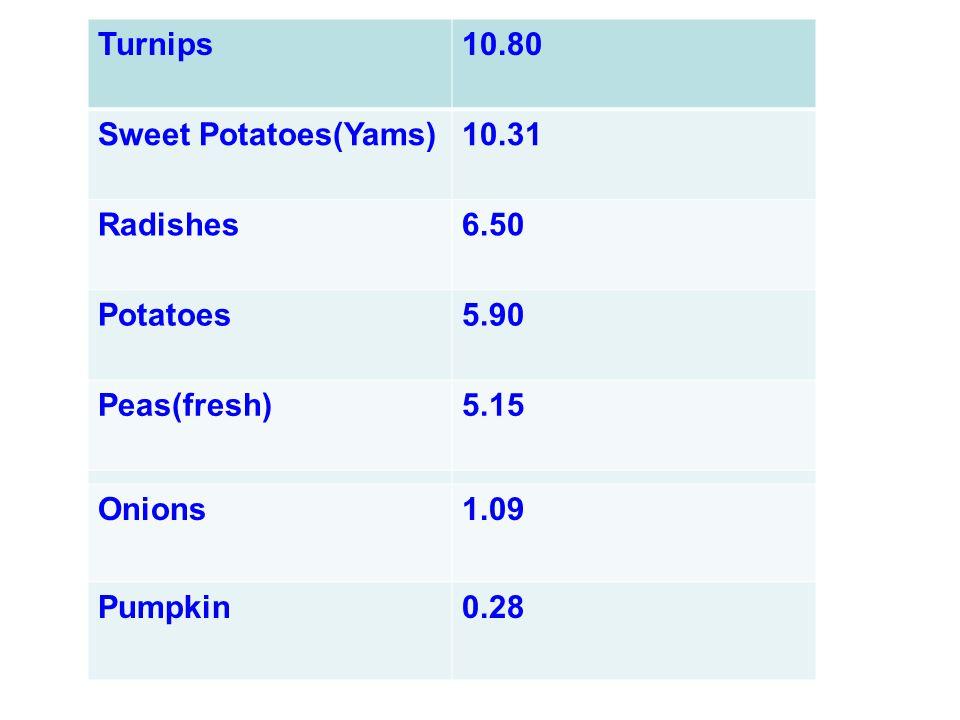 Turnips 10.80 Sweet Potatoes(Yams) 10.31 Radishes 6.50 Potatoes 5.90