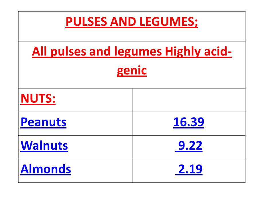 All pulses and legumes Highly acid-genic