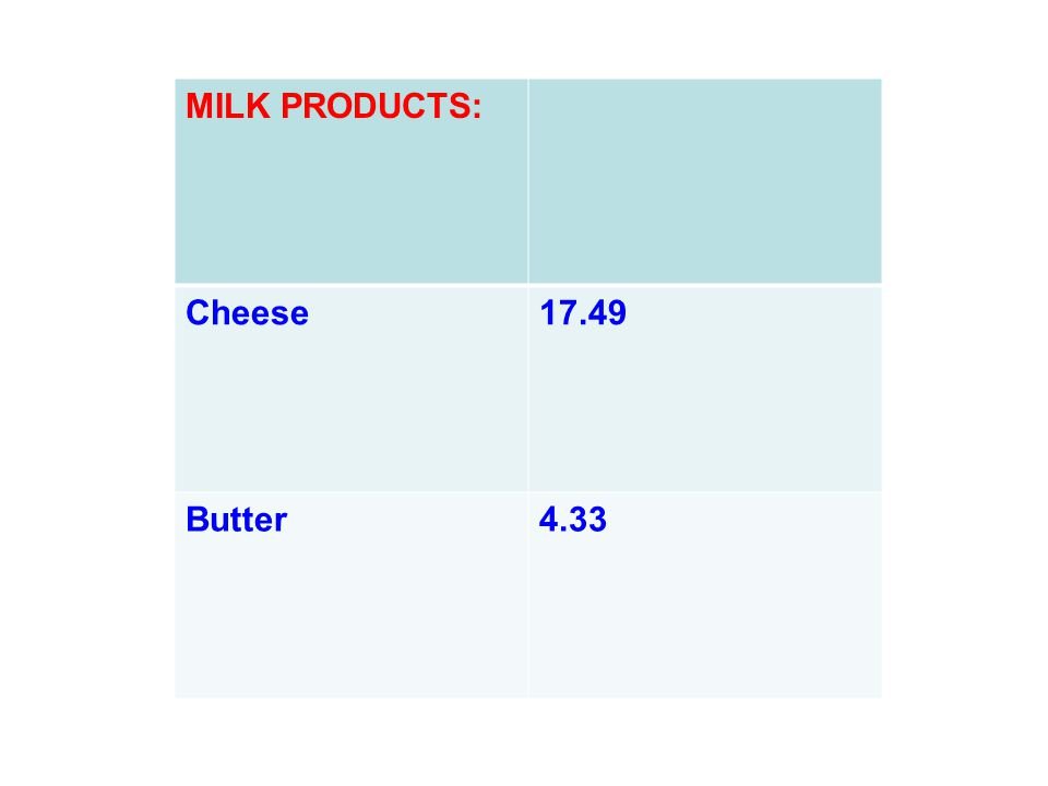 MILK PRODUCTS: Cheese 17.49 Butter 4.33