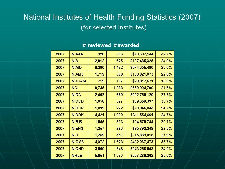 National Institutes of Health Funding Statistics (2007)