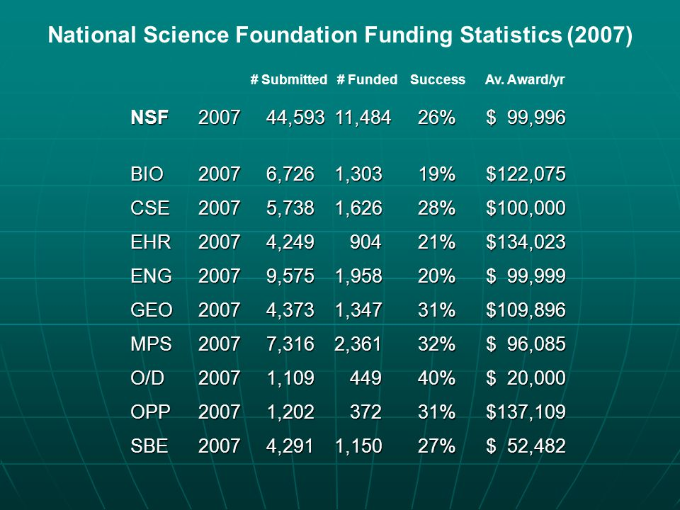 National Science Foundation Funding Statistics (2007)