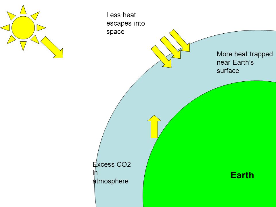 Earth Less heat escapes into space