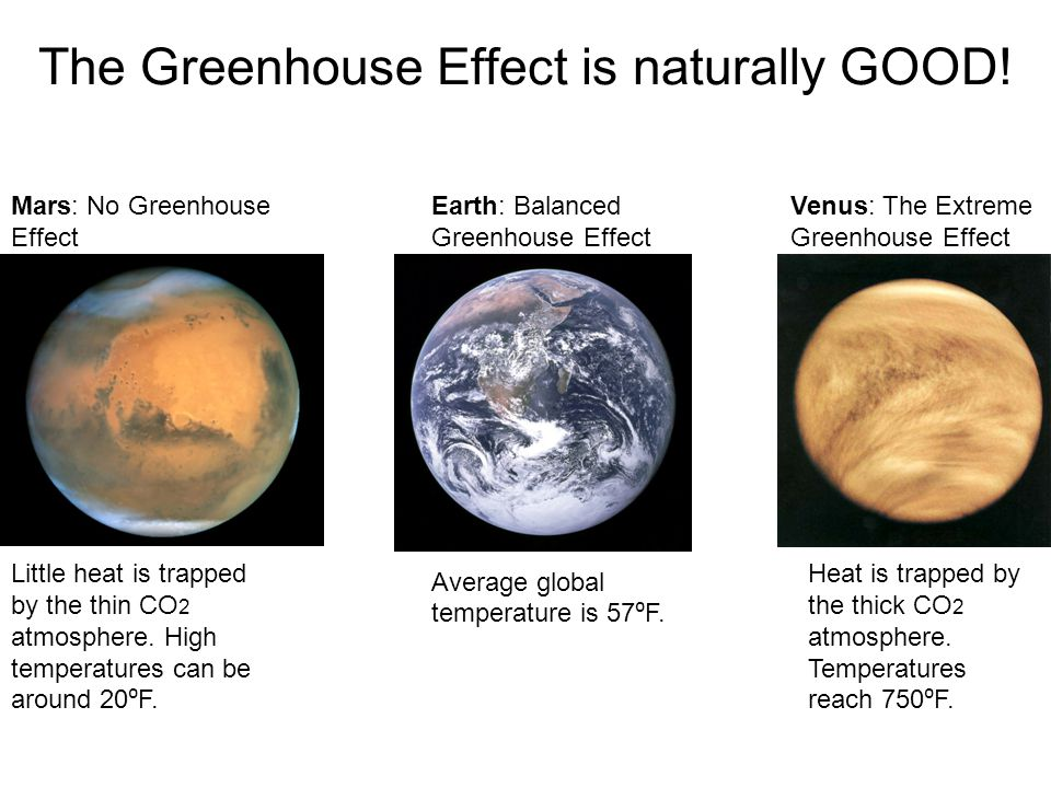 The Greenhouse Effect is naturally GOOD!