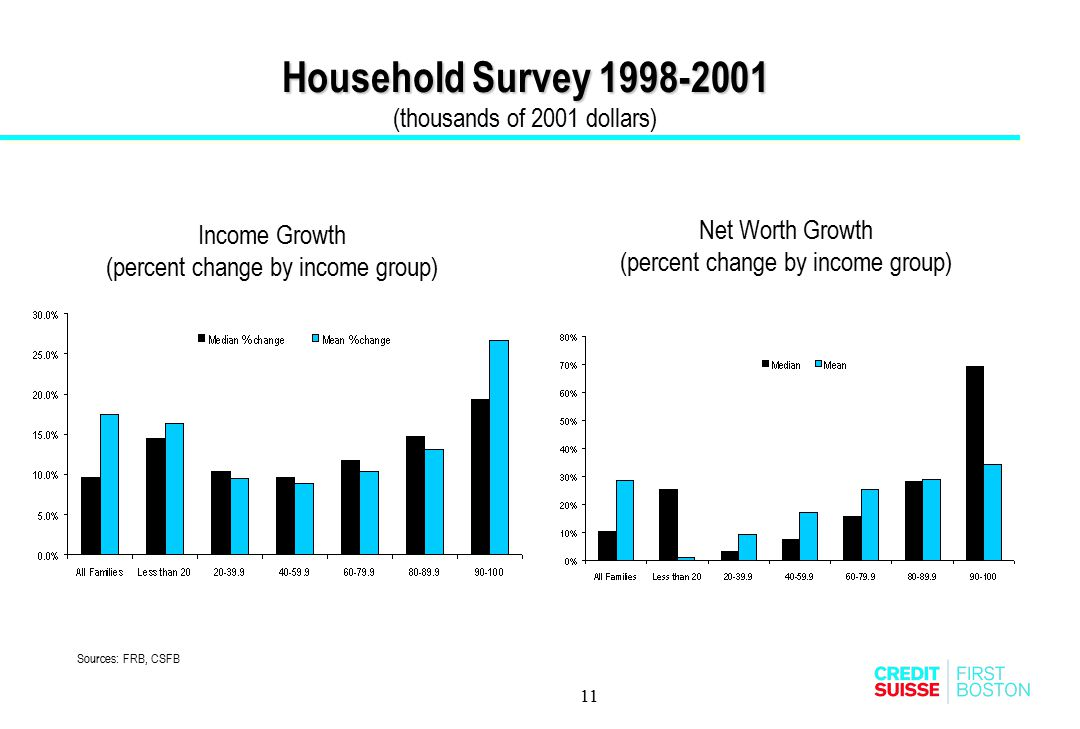 Household Survey 1998-2001 (thousands of 2001 dollars)