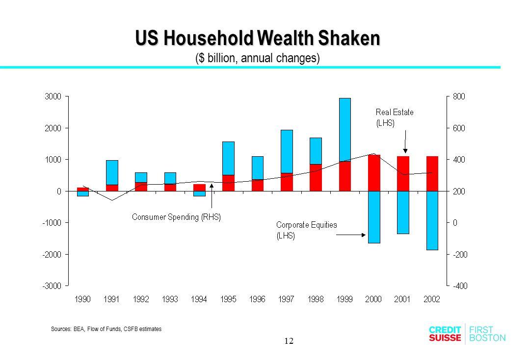US Household Wealth Shaken ($ billion, annual changes)