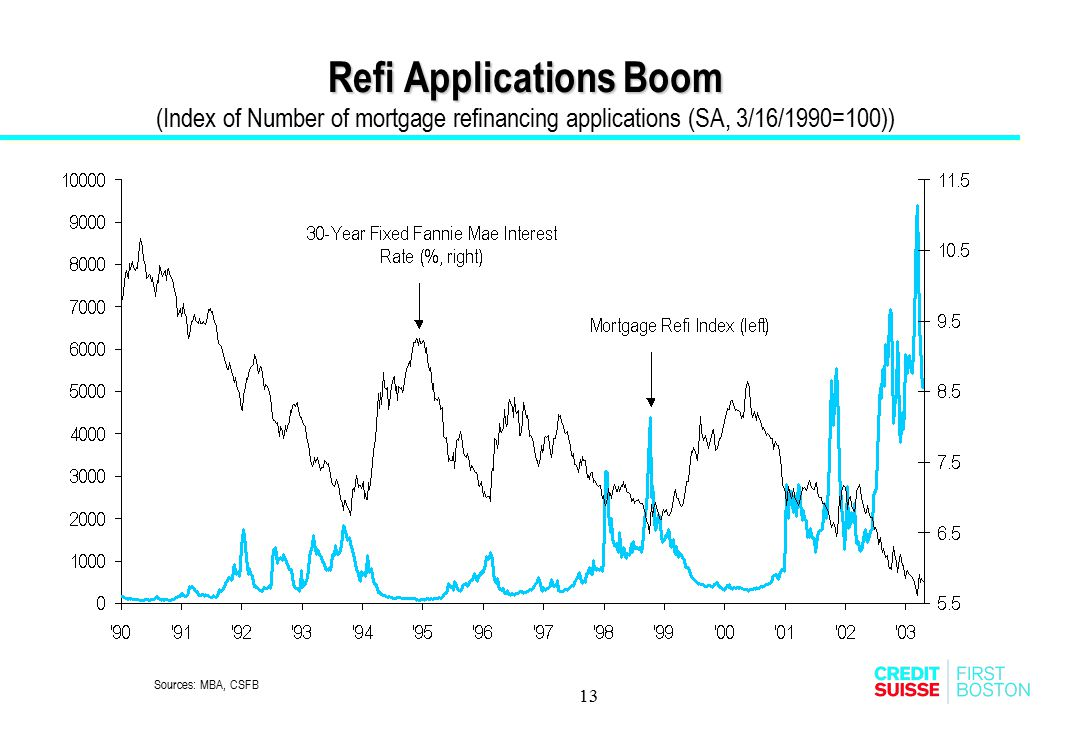 Refi Applications Boom (Index of Number of mortgage refinancing applications (SA, 3/16/1990=100))