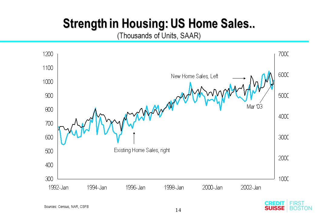Strength in Housing: US Home Sales.. (Thousands of Units, SAAR)