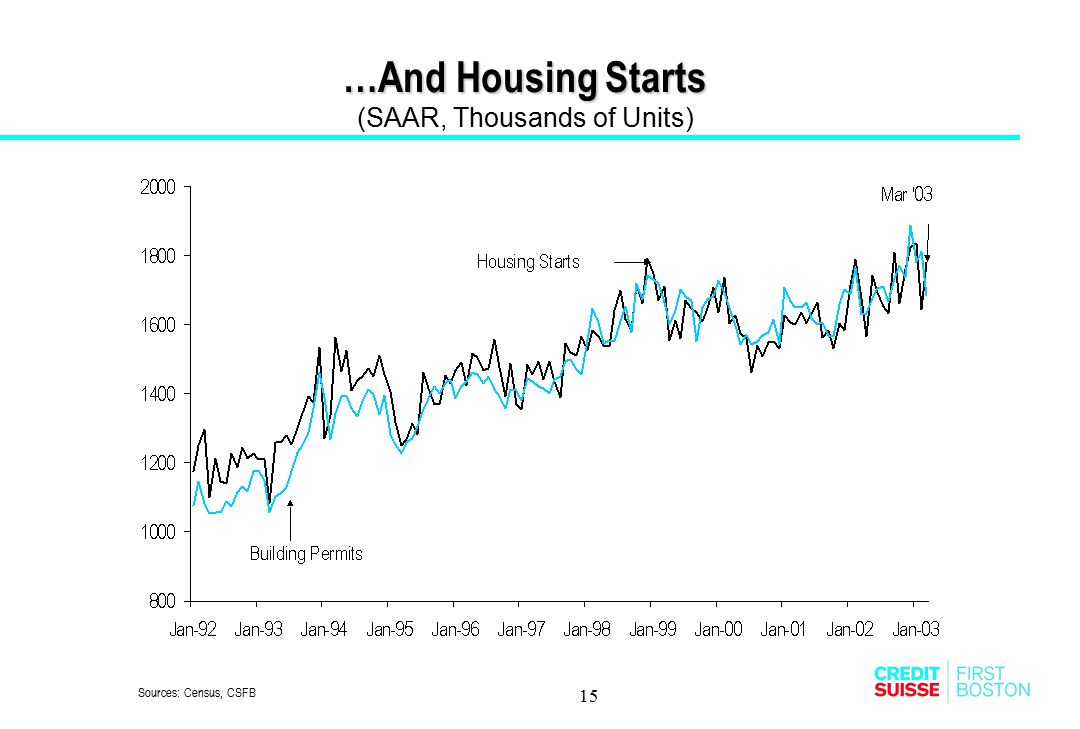 …And Housing Starts (SAAR, Thousands of Units)