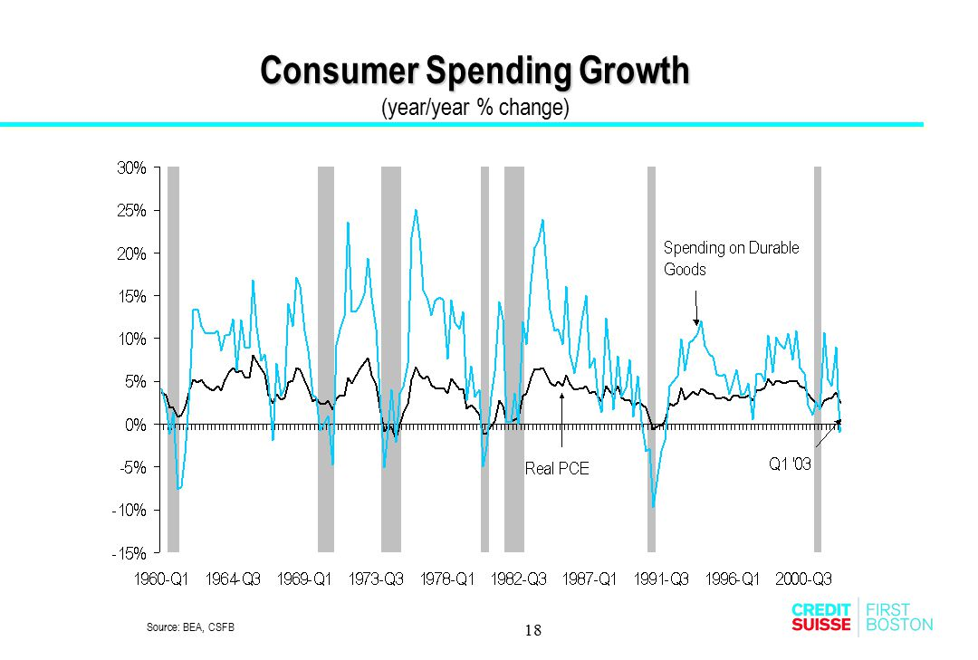 Consumer Spending Growth (year/year % change)