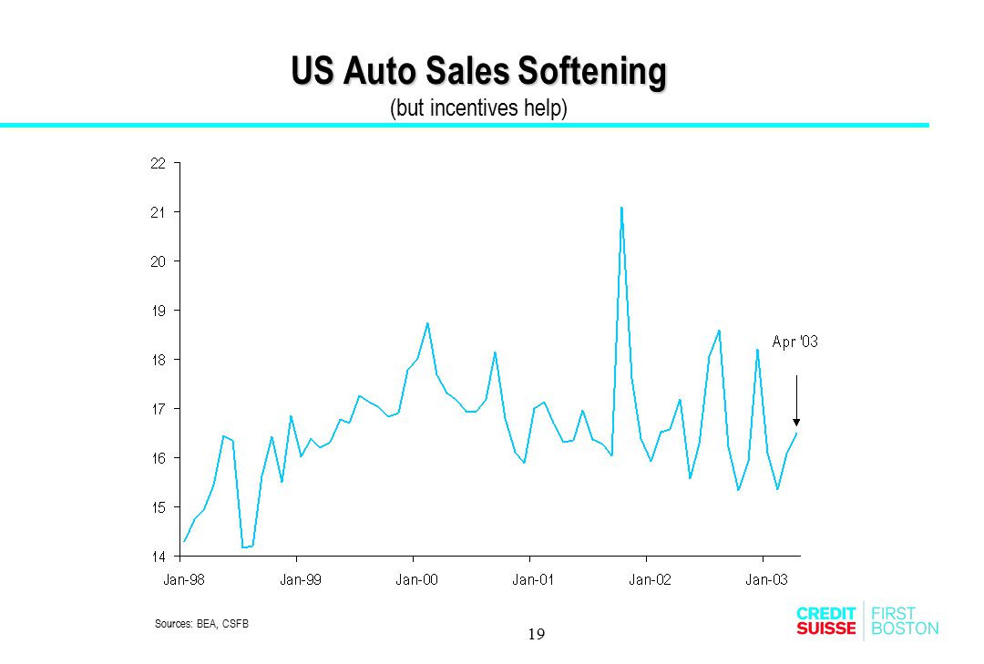 US Auto Sales Softening (but incentives help)