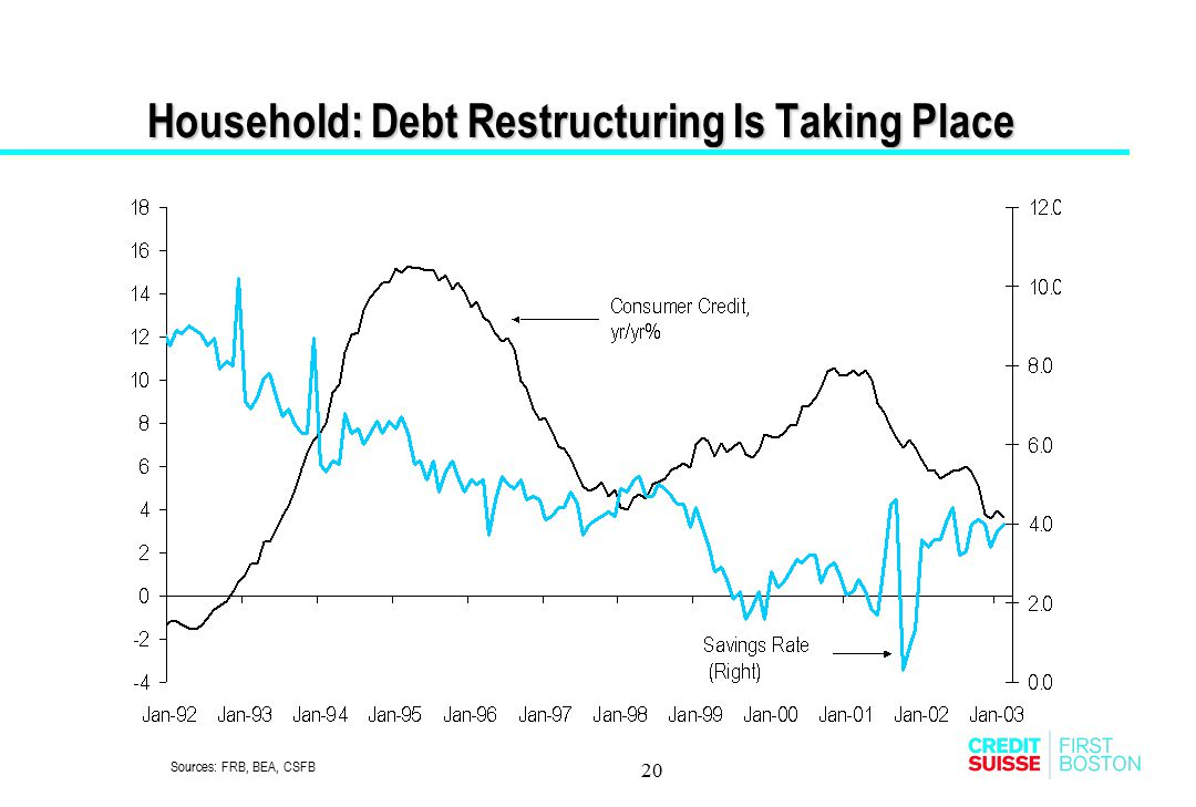 Household: Debt Restructuring Is Taking Place