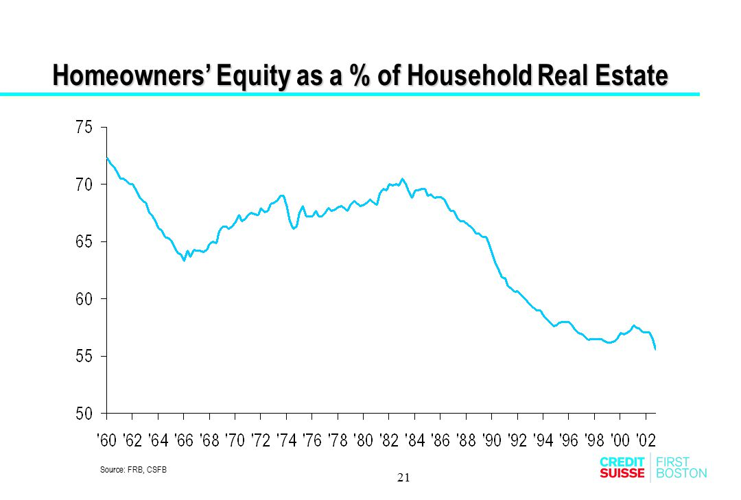 Homeowners' Equity as a % of Household Real Estate
