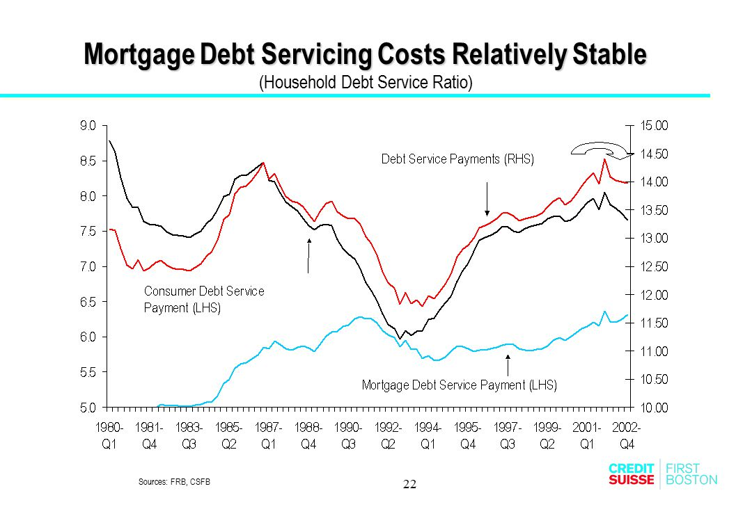 Mortgage Debt Servicing Costs Relatively Stable (Household Debt Service Ratio)