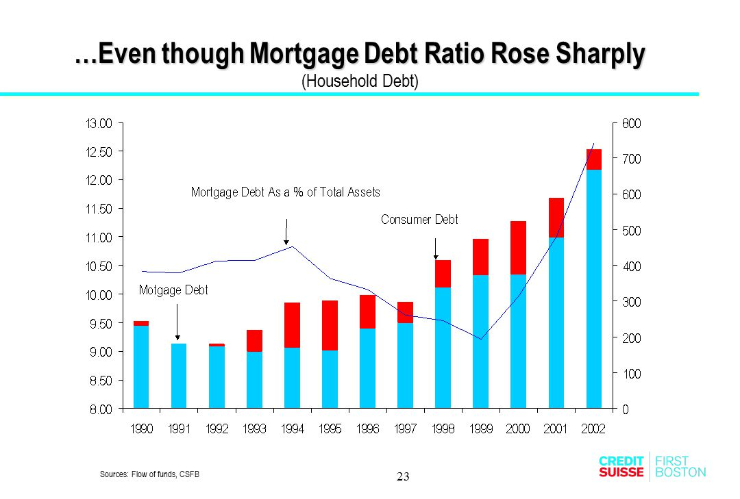 …Even though Mortgage Debt Ratio Rose Sharply (Household Debt)