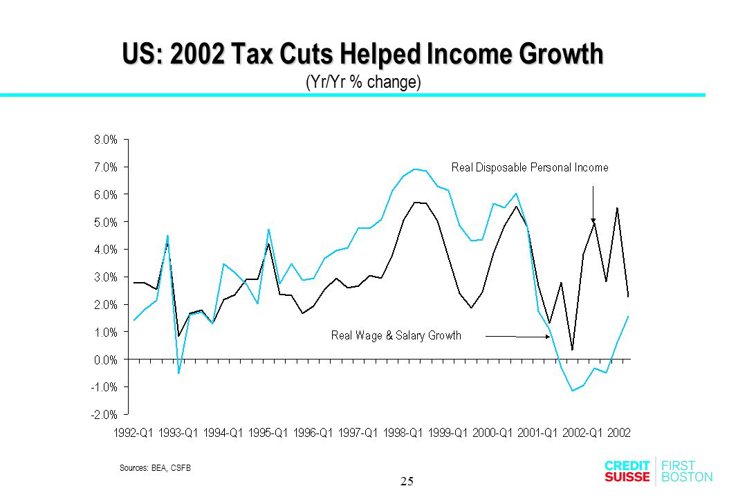 US: 2002 Tax Cuts Helped Income Growth (Yr/Yr % change)
